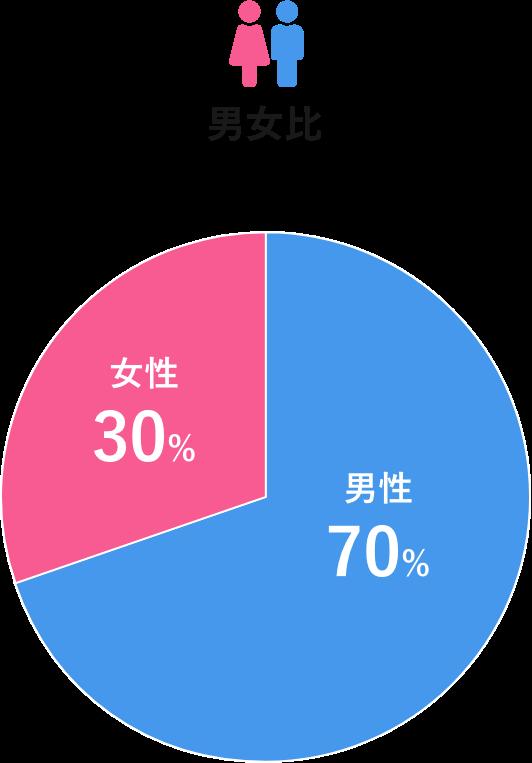 男女比は男性70%、女性30%